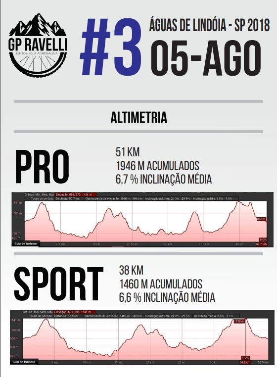 Terceira etapa do GP Ravelli de Mountain Bike será realizada em Águas de Lindoia, dia 05 de agosto de 2018